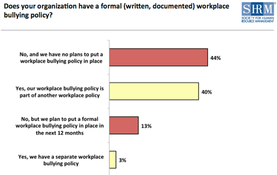 how to write diary for workplace bullying